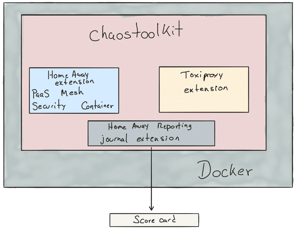 Diagram of the Chaos Toolkit Docker container